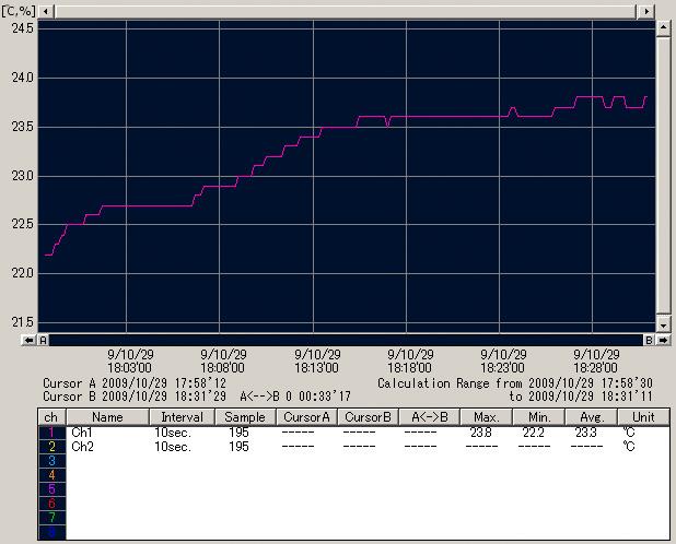 ISO3200での温度変化グラフ